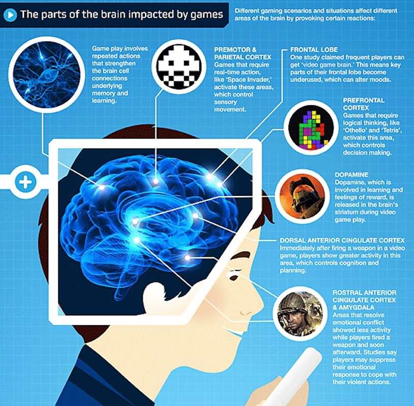 the health advantages and disadvantages of playing video games to your brain Here is a list of the advantages and disadvantages of playing video advantages and disadvantages of video games health risks for children too video.
